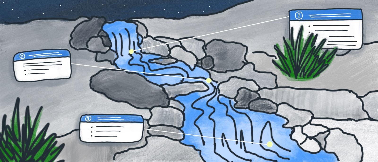 Procesas - kaip upė