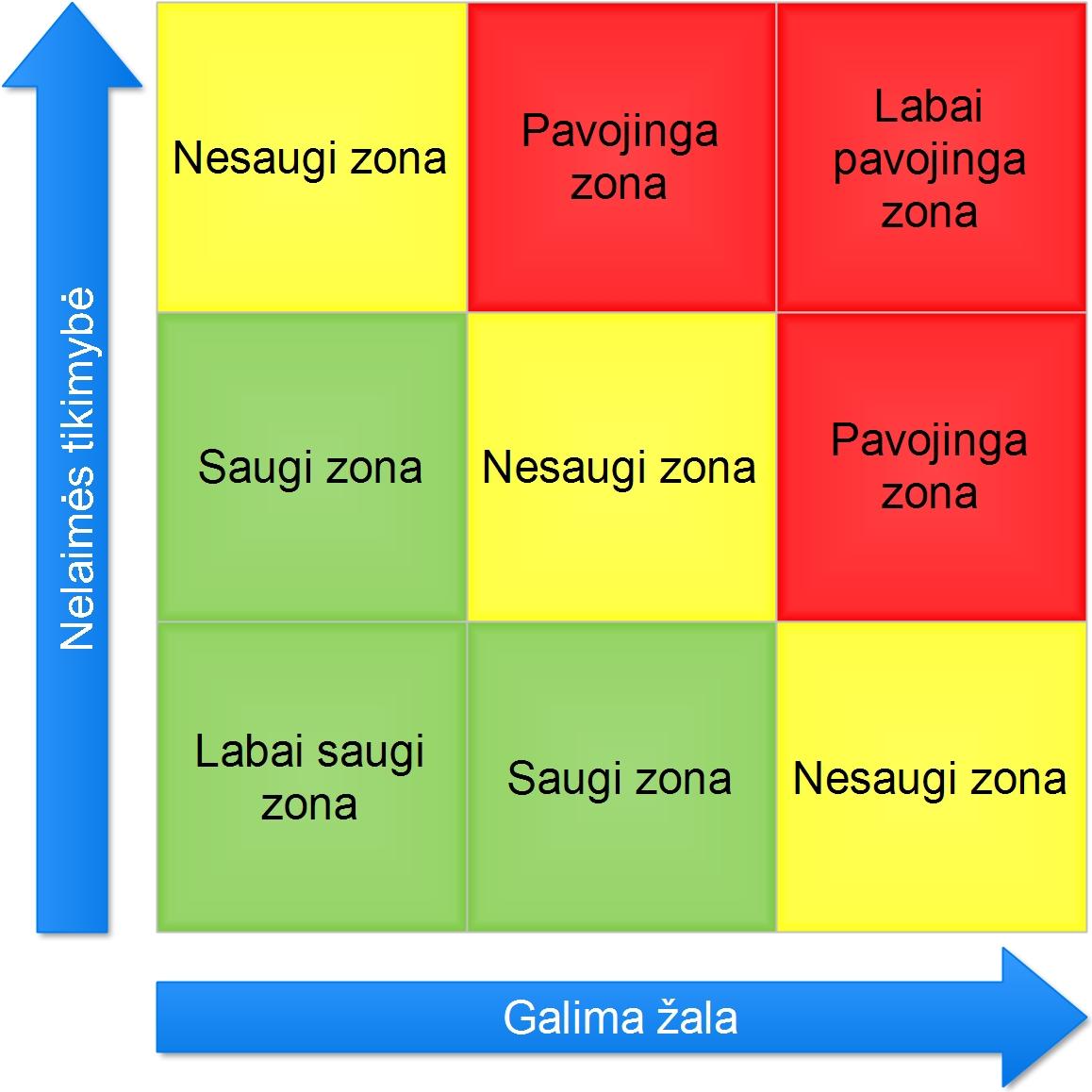 Rizikų matrica